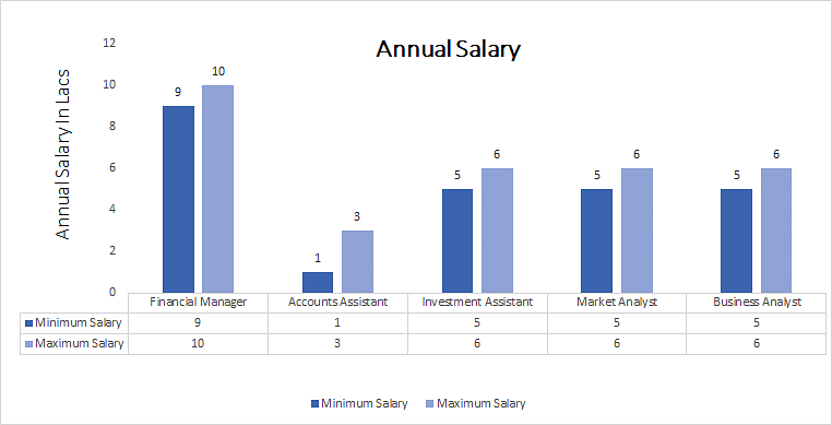 Corporate finance investment banking salary 2021 reuters chart price ruffer investment company